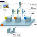 İçerik Yönetim Sistemleri (Portal ve Forumlar)